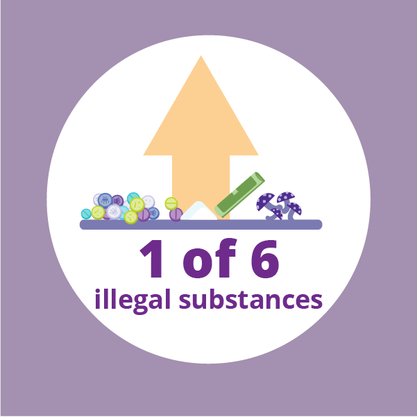 graphic showing six illegal substances