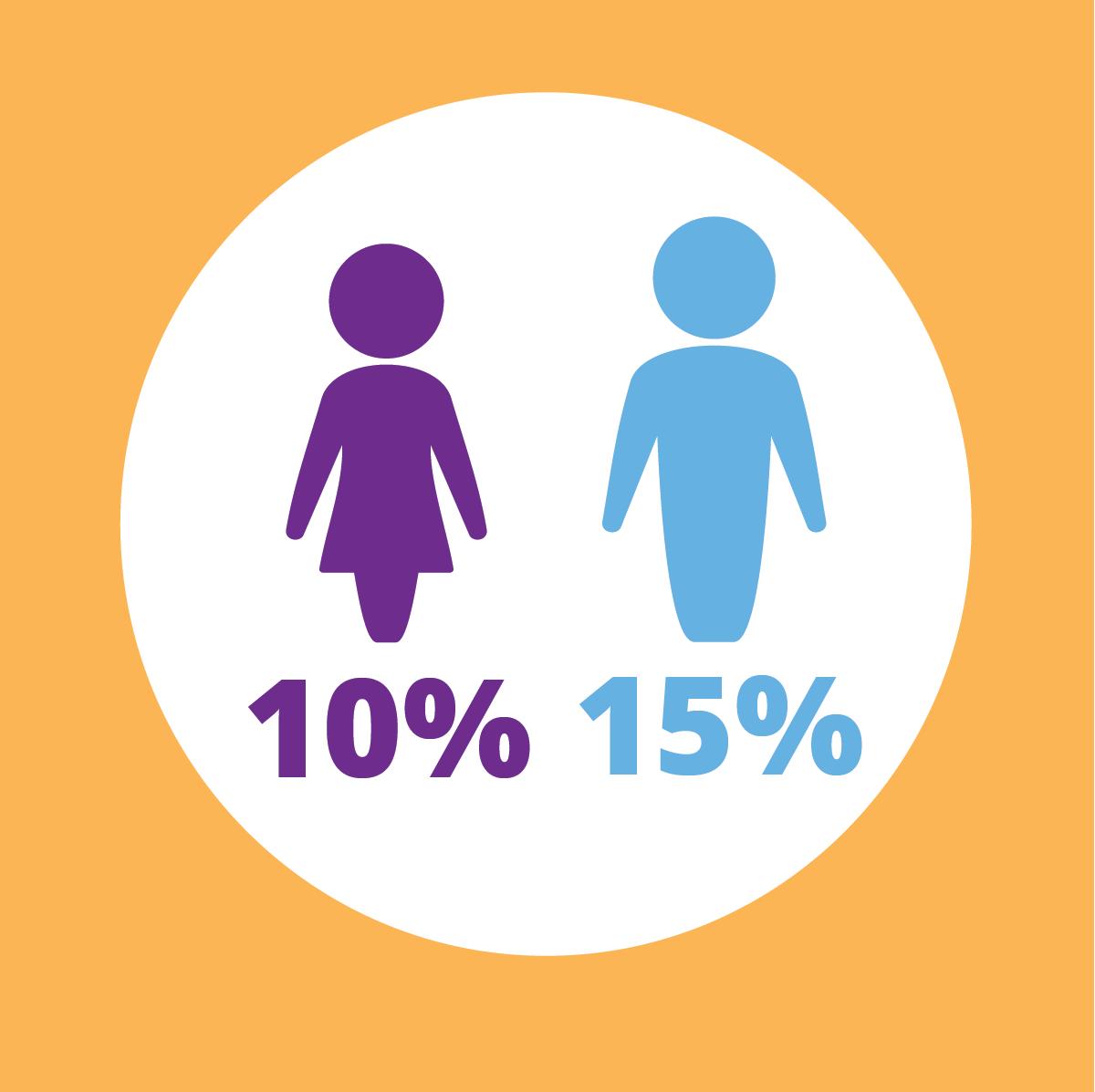 Women 10% - Men 15%