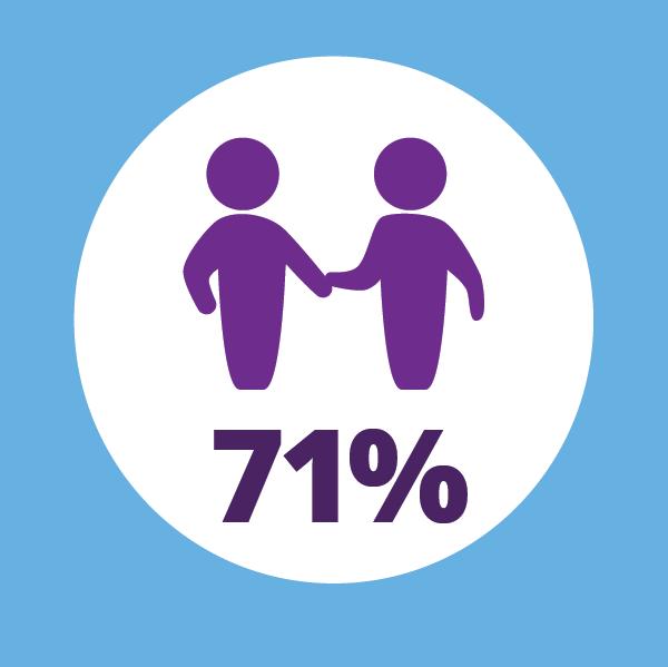 71 per cent