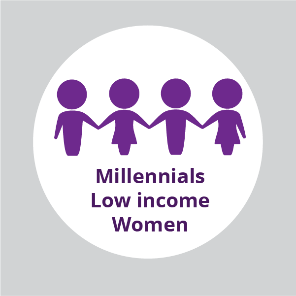 Millennials, low income earners and women